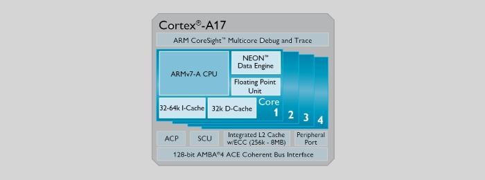 ARM представила новый процессор для мобильных устройств